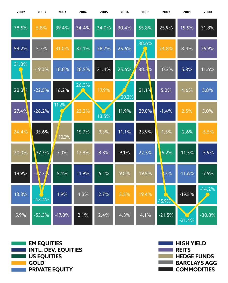 Calendar Year Returns by Asset Class (Part A)