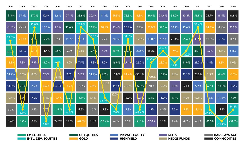 Calendar Year Returns by Asset Class